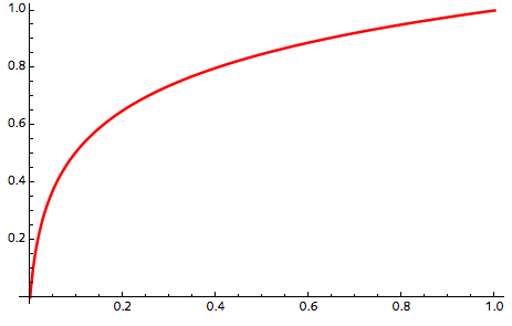 how to get wolfram alpha to plot periodic function